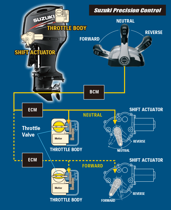 Diagram of Suzuki Precision Control (Electronic Throttle and Shift System)