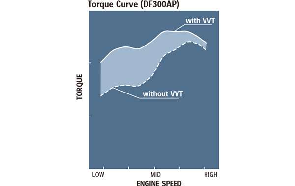 Diagram of Suzuki's Advanced Technology Delivers the Utmost in Performance VVT (Variable Valve Timing)