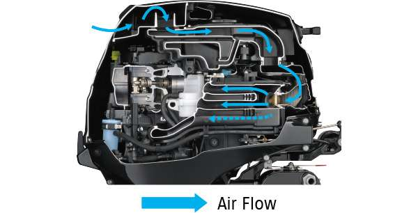 Diagram of Direct Intake And Engine Cover Ventilation