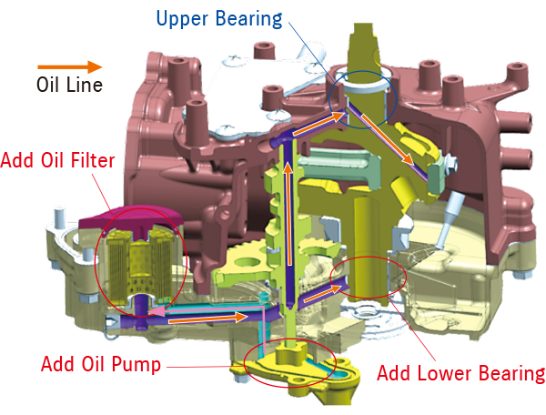 Diagram of Highly Reliable Lubricating System