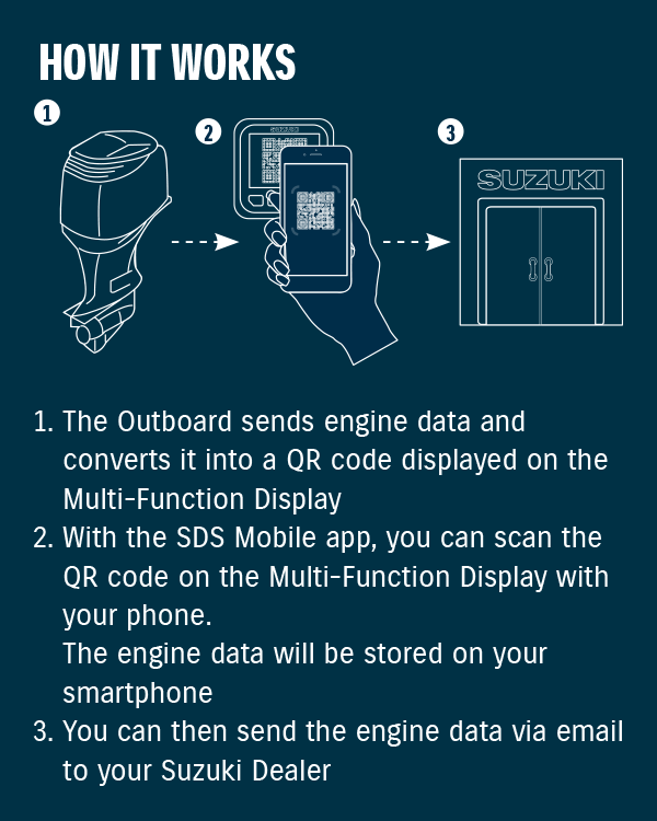 Diagram of SUZUKI Diagnostic System Mobile (SDS Mobile) app